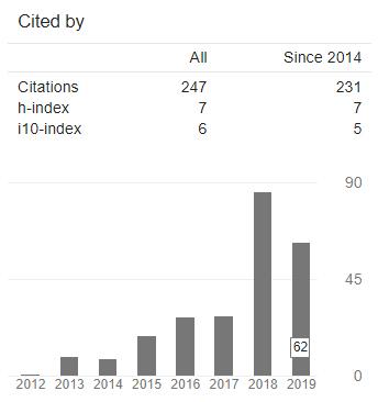 GS Citation